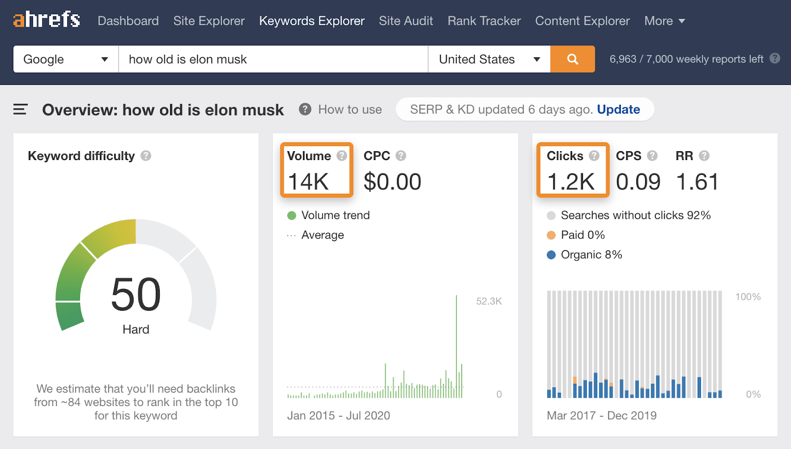 4 how old is elon musk keywords explorer