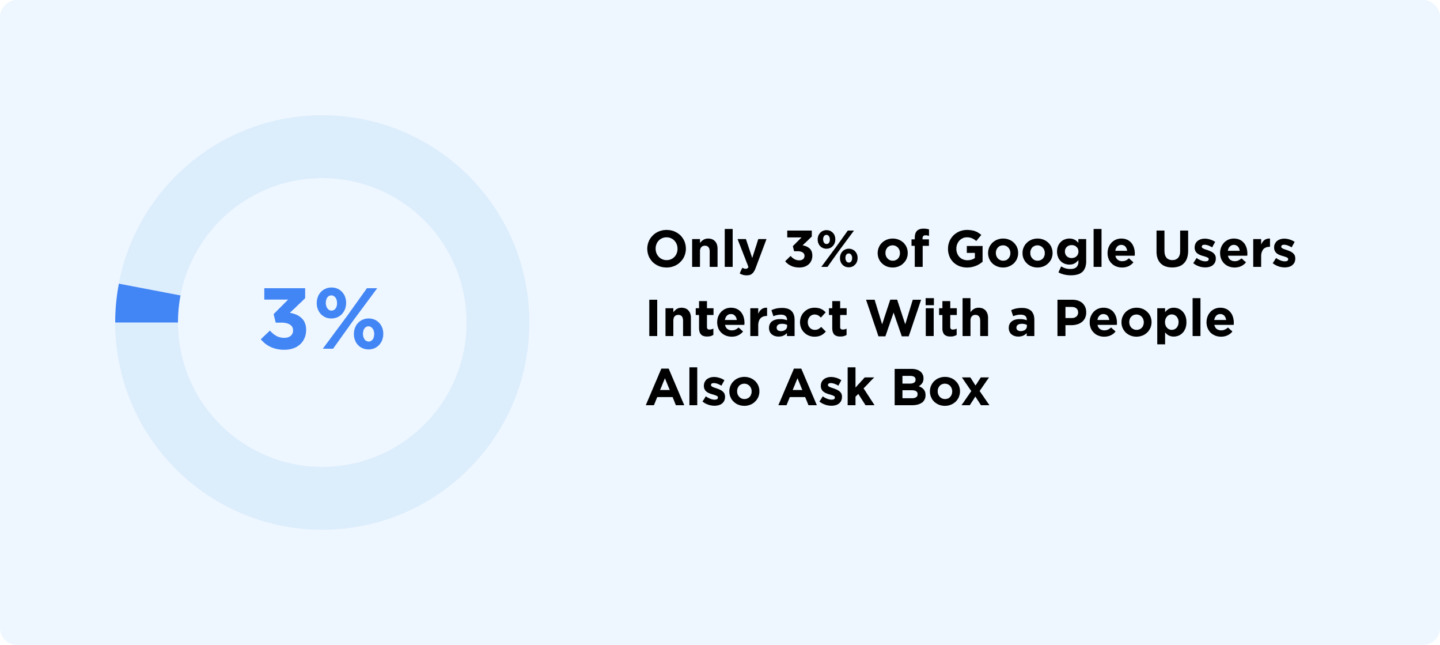 8 3 percent paa interactions backlinko