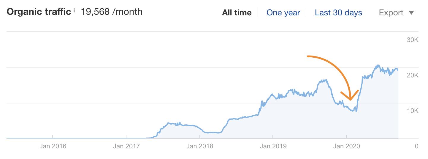 8 Top-Google-Suchanfragen Traffic Dip