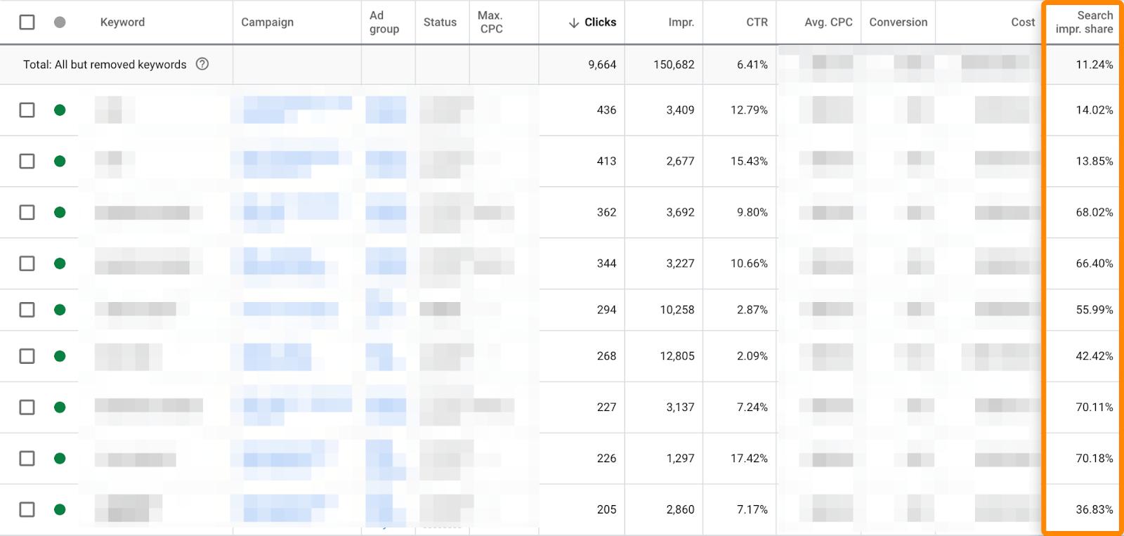 10 google ads search impression share