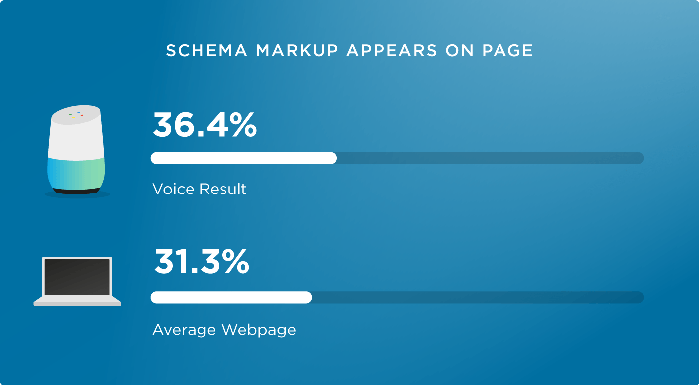17 schema markup voice search
