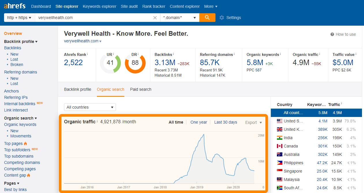 7 verywellhealth traffic