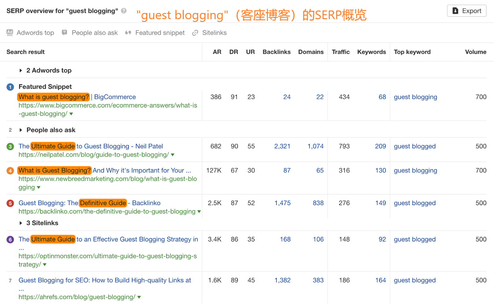 OK11 guest blogging content types 1