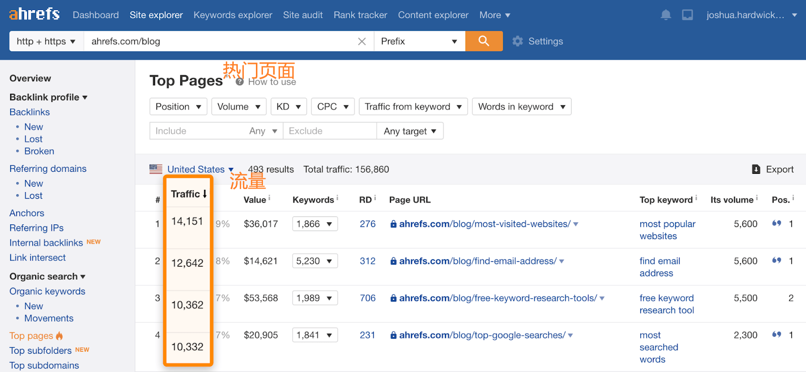 OK4 ahrefs blog top pages 1