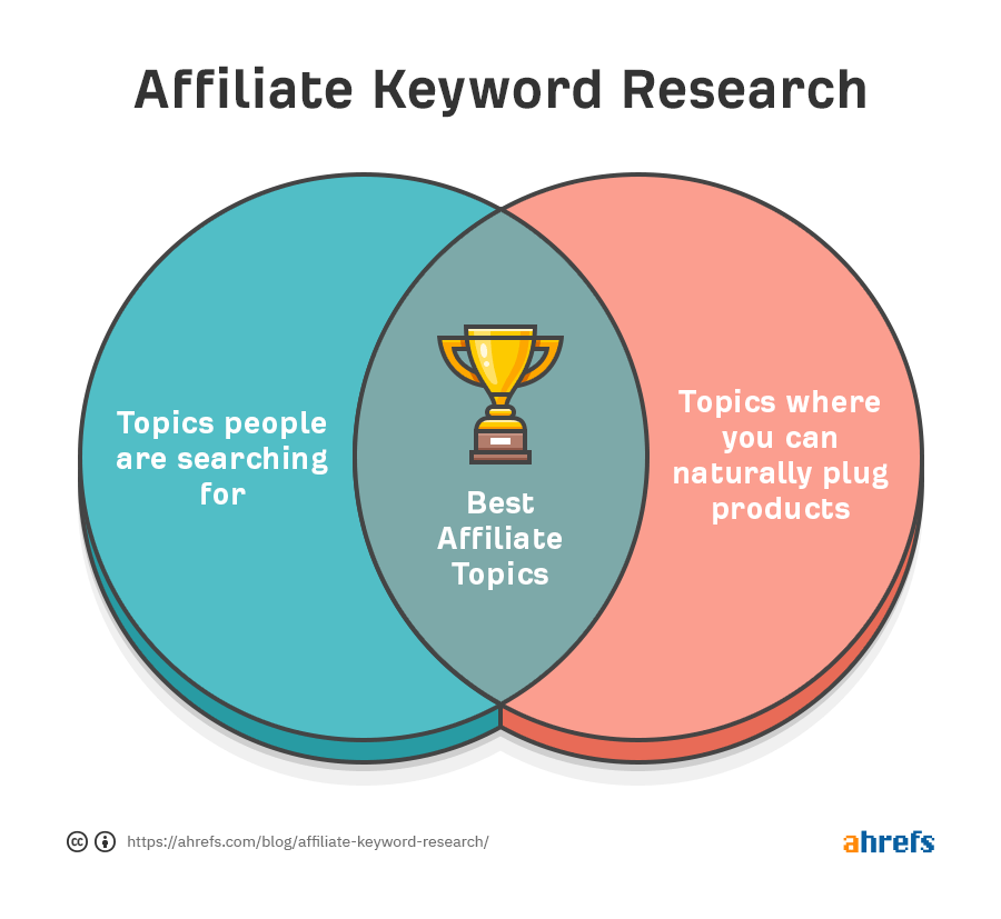 affiliate keyword research
