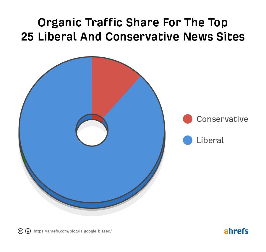 Lượng truy cập organic từ top 25 website tin tức đảng bảo thủ và đảng tự do