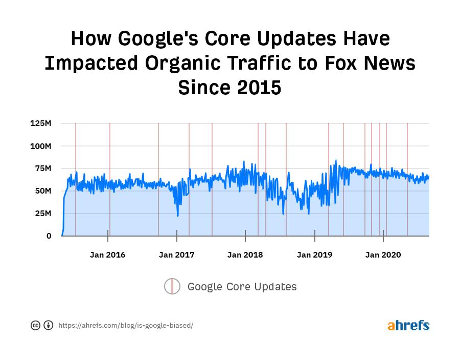 Google Core Update được phủ lên biểu đồ lưu lượng truy cập cho Fox News