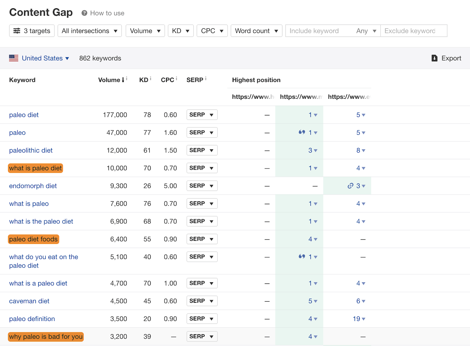 16 content gap results