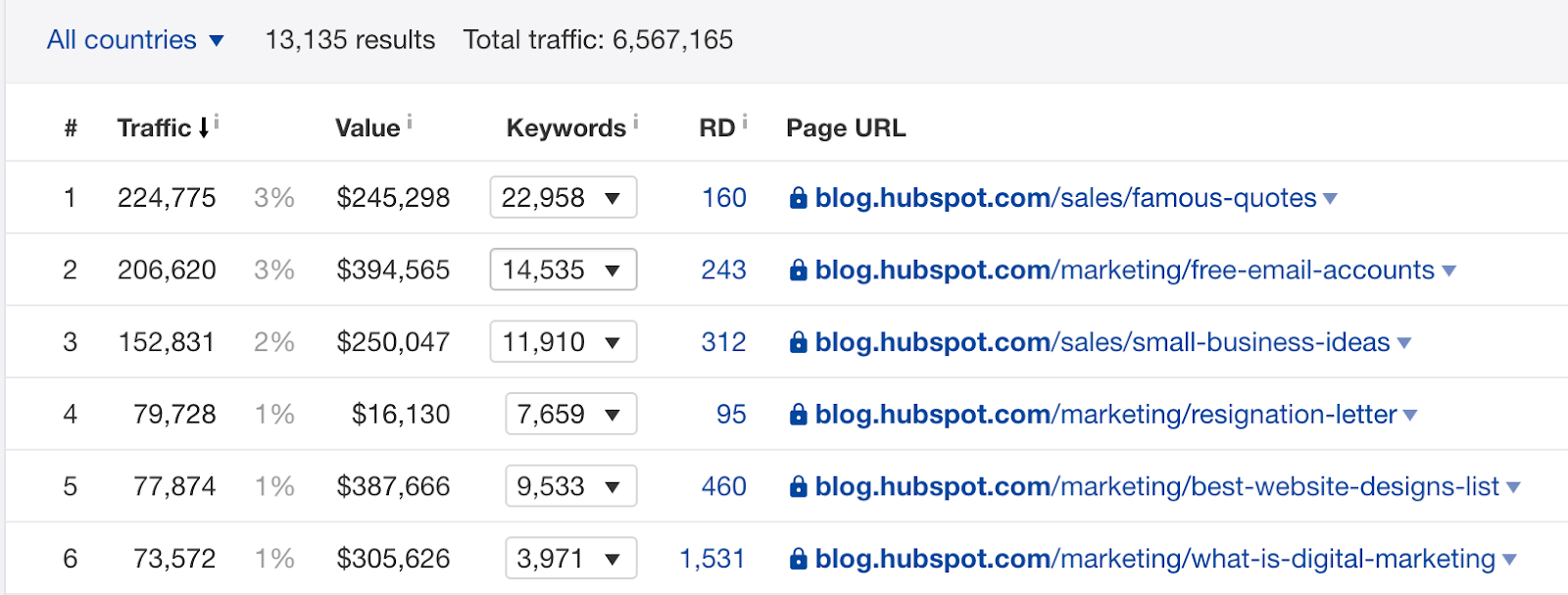Pages with the most organic traffic for blog hubspot com  2