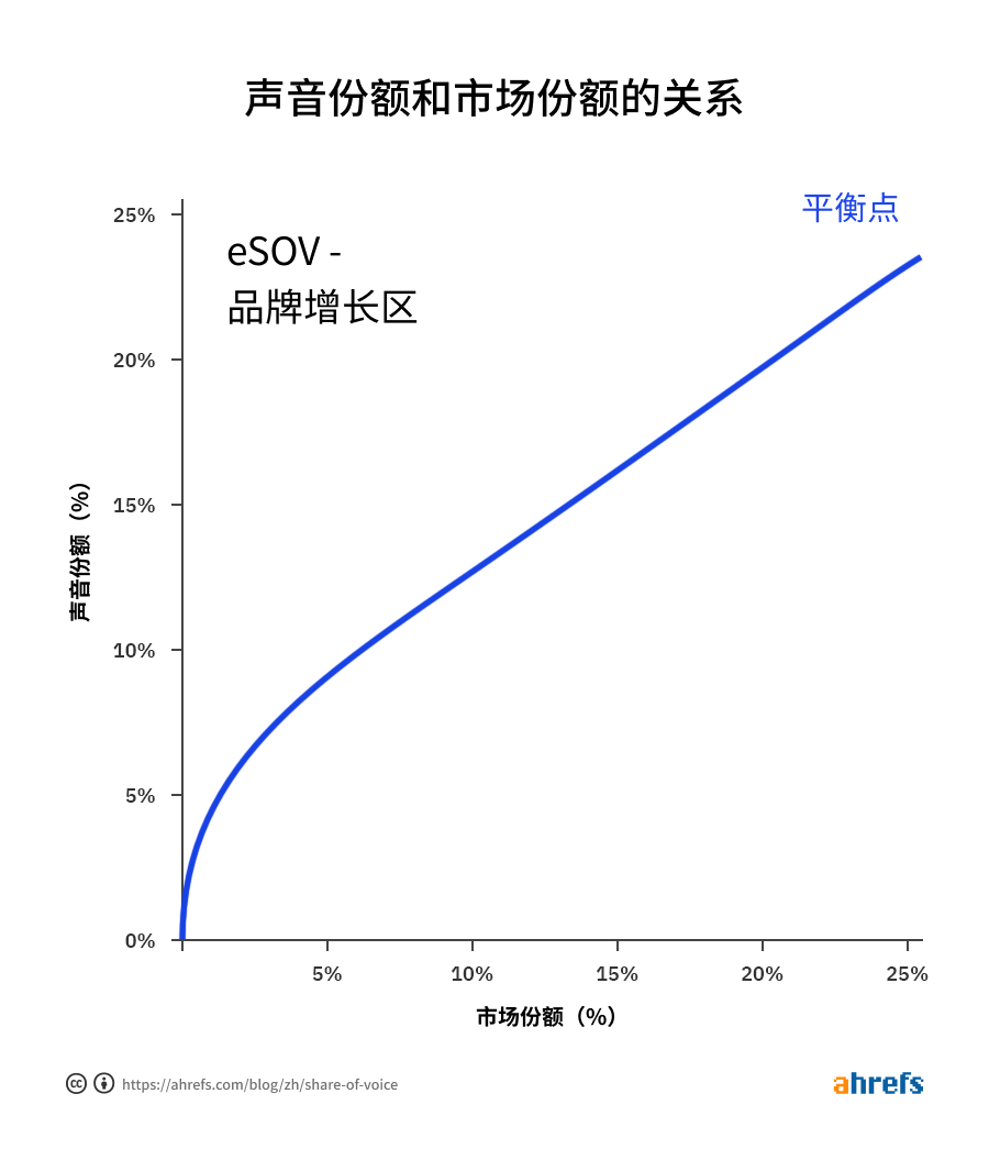 The relationship between share of voice and market share cn 1
