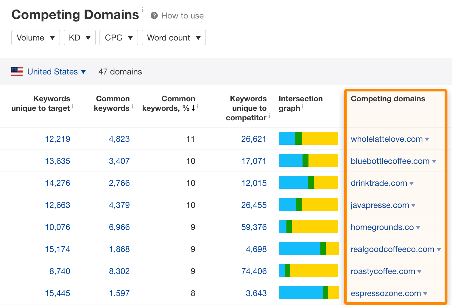 competing domains 2