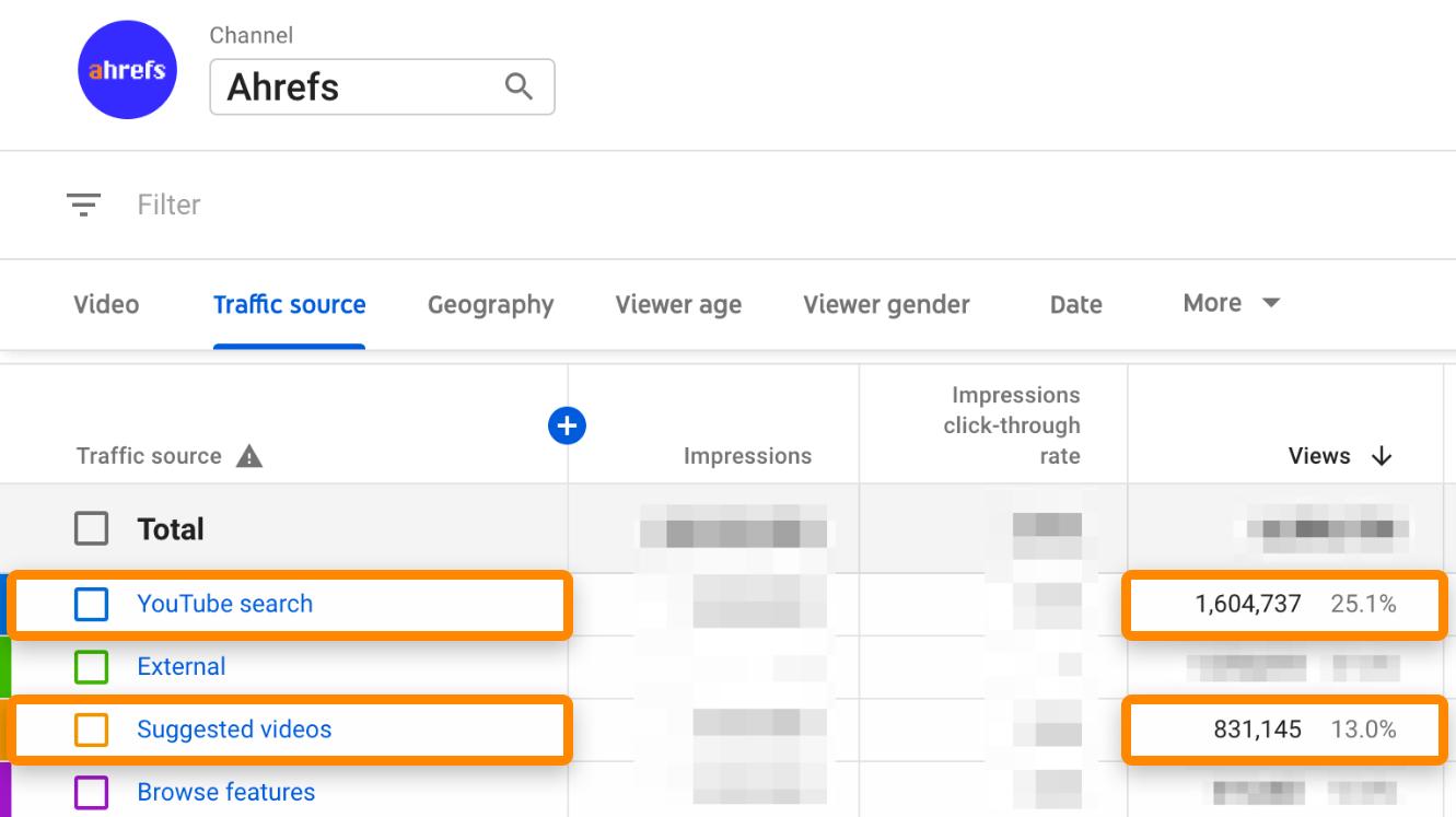 3 YouTube analysis