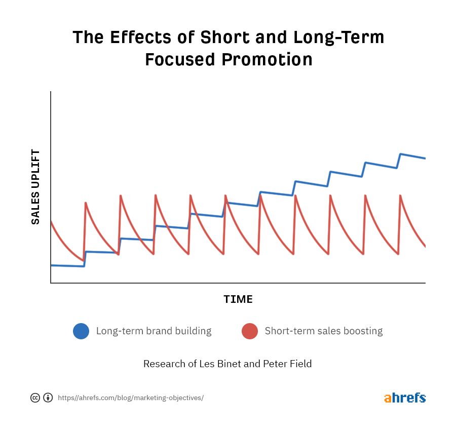 effects of short and long term focused promotion