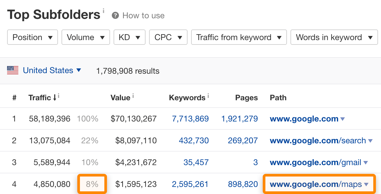 Top 100 Most Visited Websites by Search Traffic (2021), Vectribe