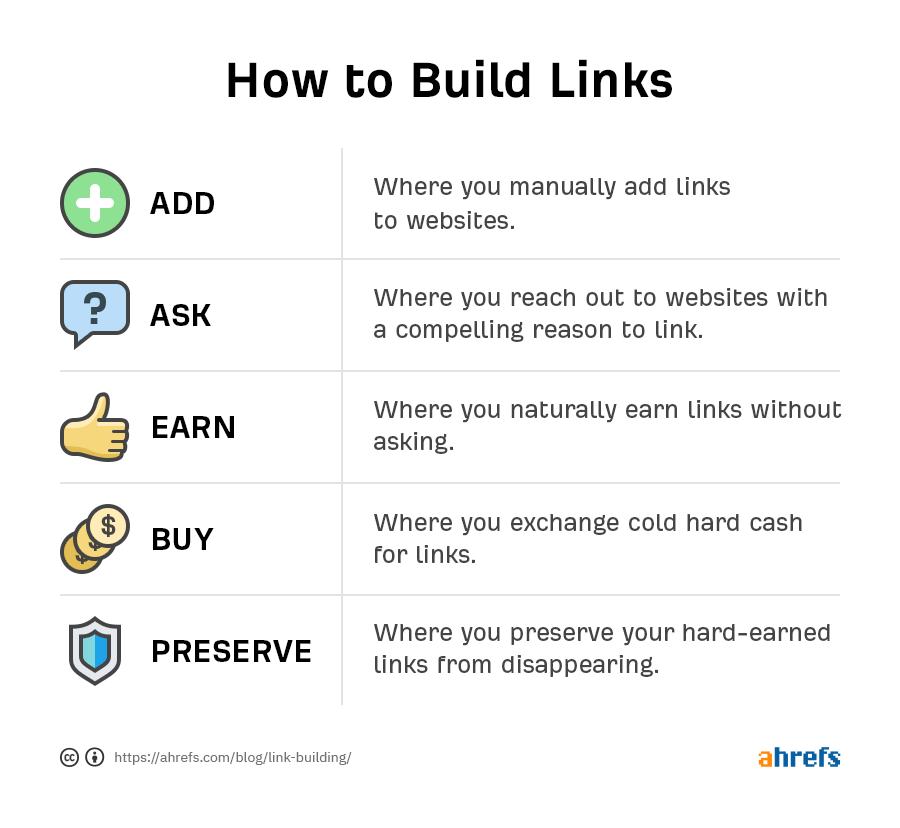 03 link building 3