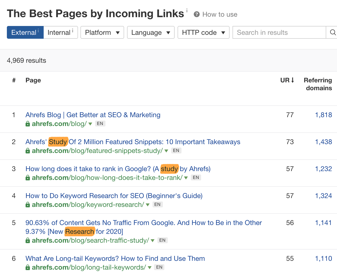 11 best by links ahrefs studies 2
