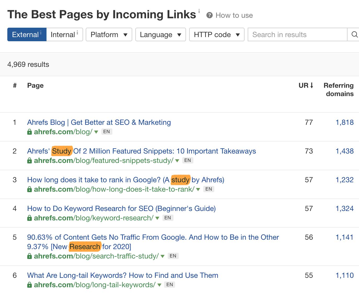 11 best by links ahrefs studies 2