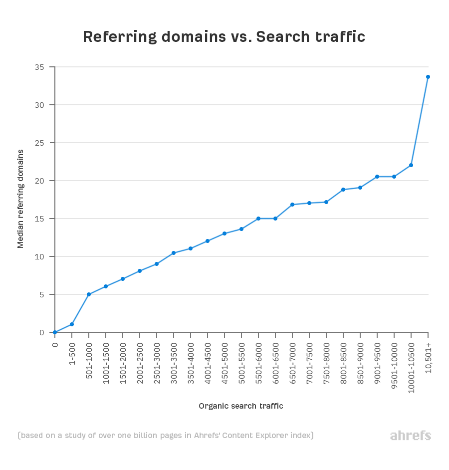 2 referring domains vs traffic 2