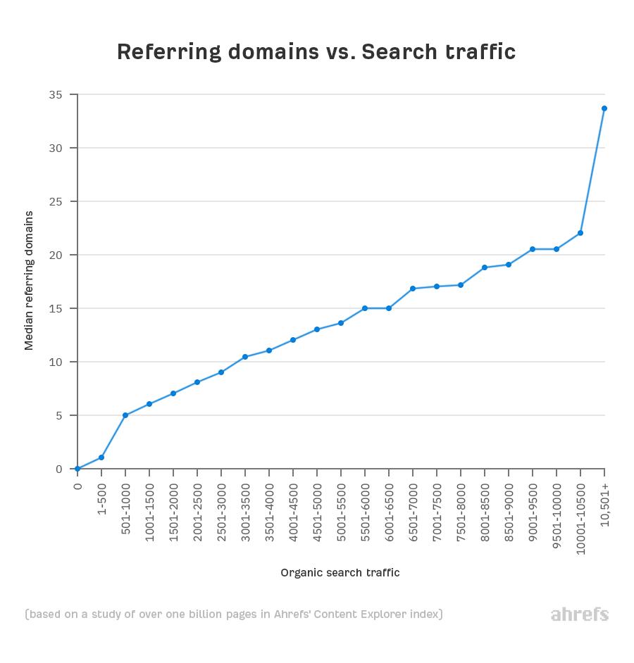 2 referring domains vs traffic 2