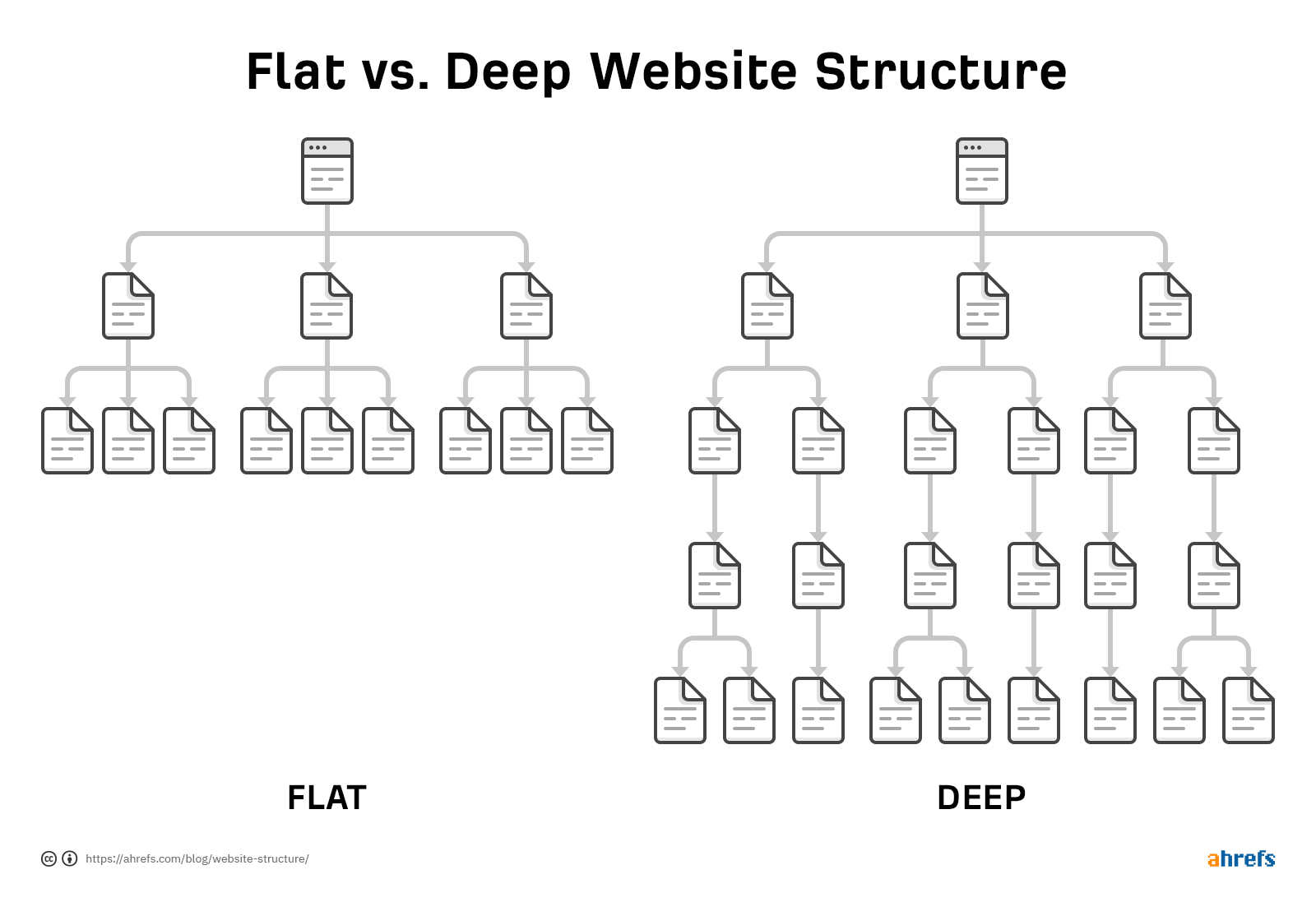 6-flat-vs-deep-structure.png