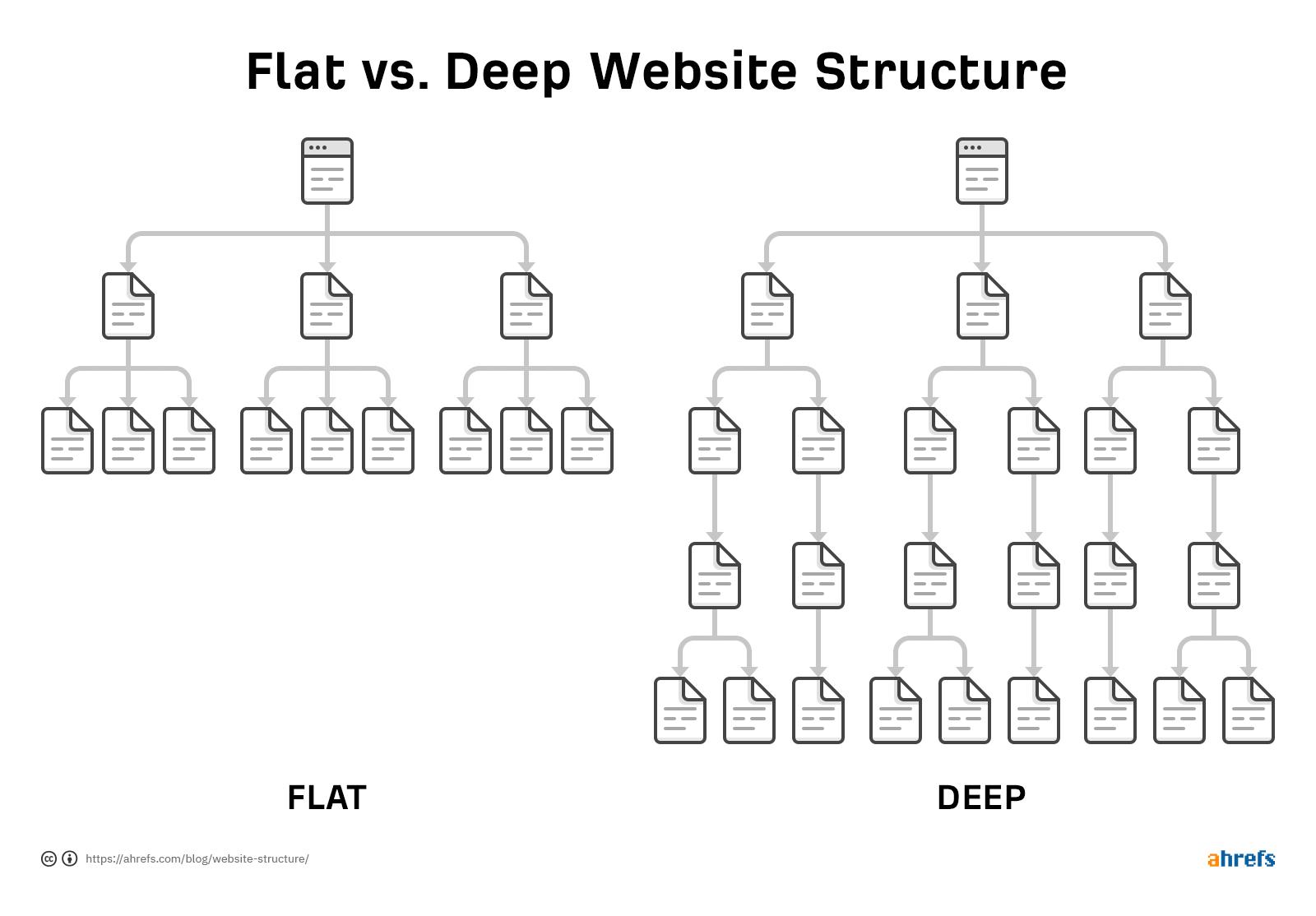 6-flat-vs-deep-structure.png