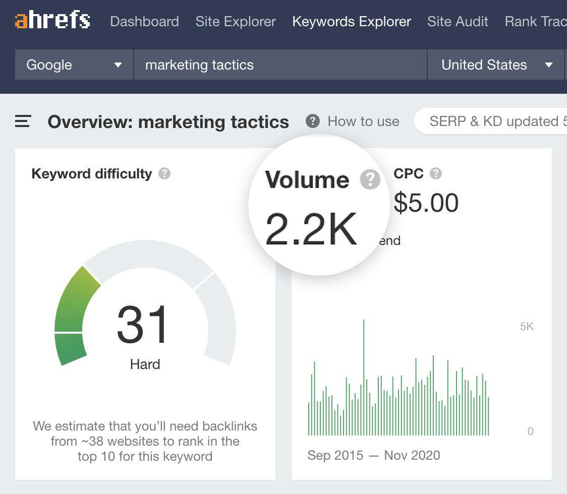 9 marketing tactics search volume 6