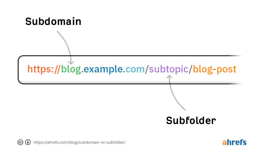 01 subdomain vs subfolder