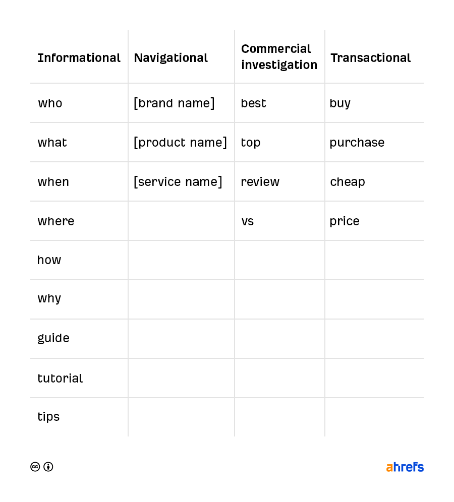 03 low competition keywords