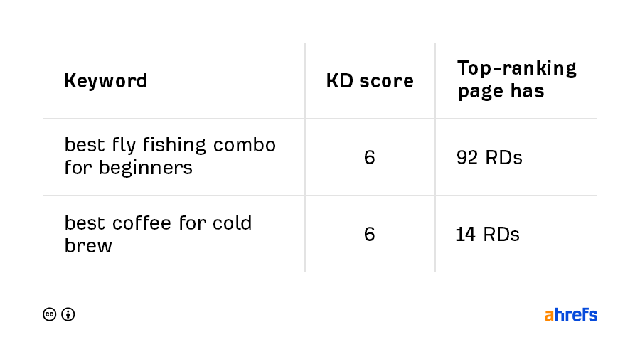 04 low competition keywords