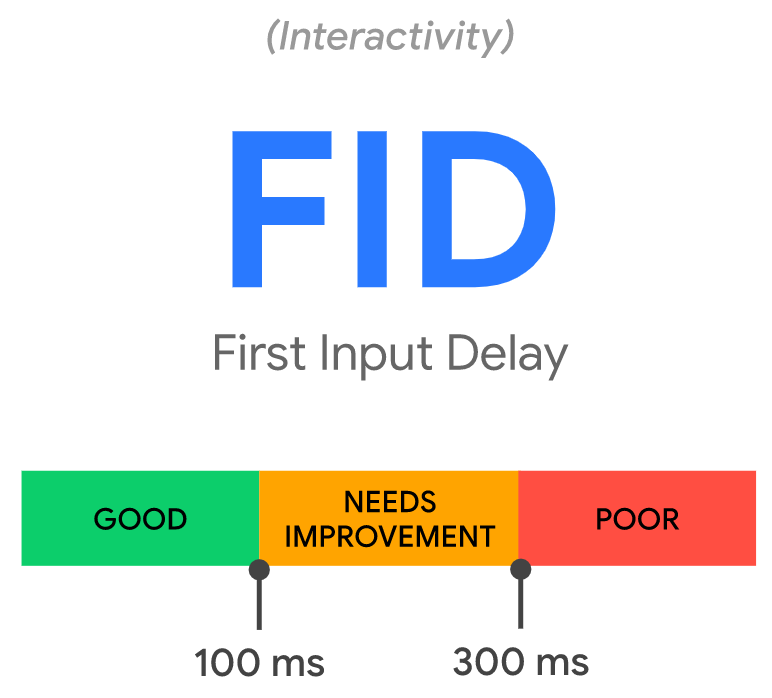 10 first input delay