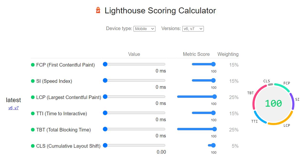 12 lighthouse scoring calculator
