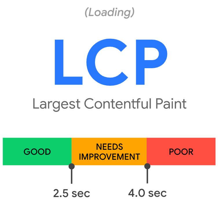 4 largest contentful paint