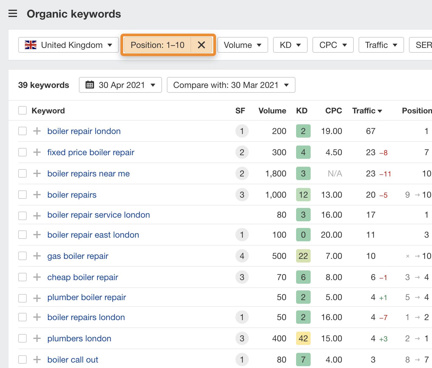 12 organic keywords