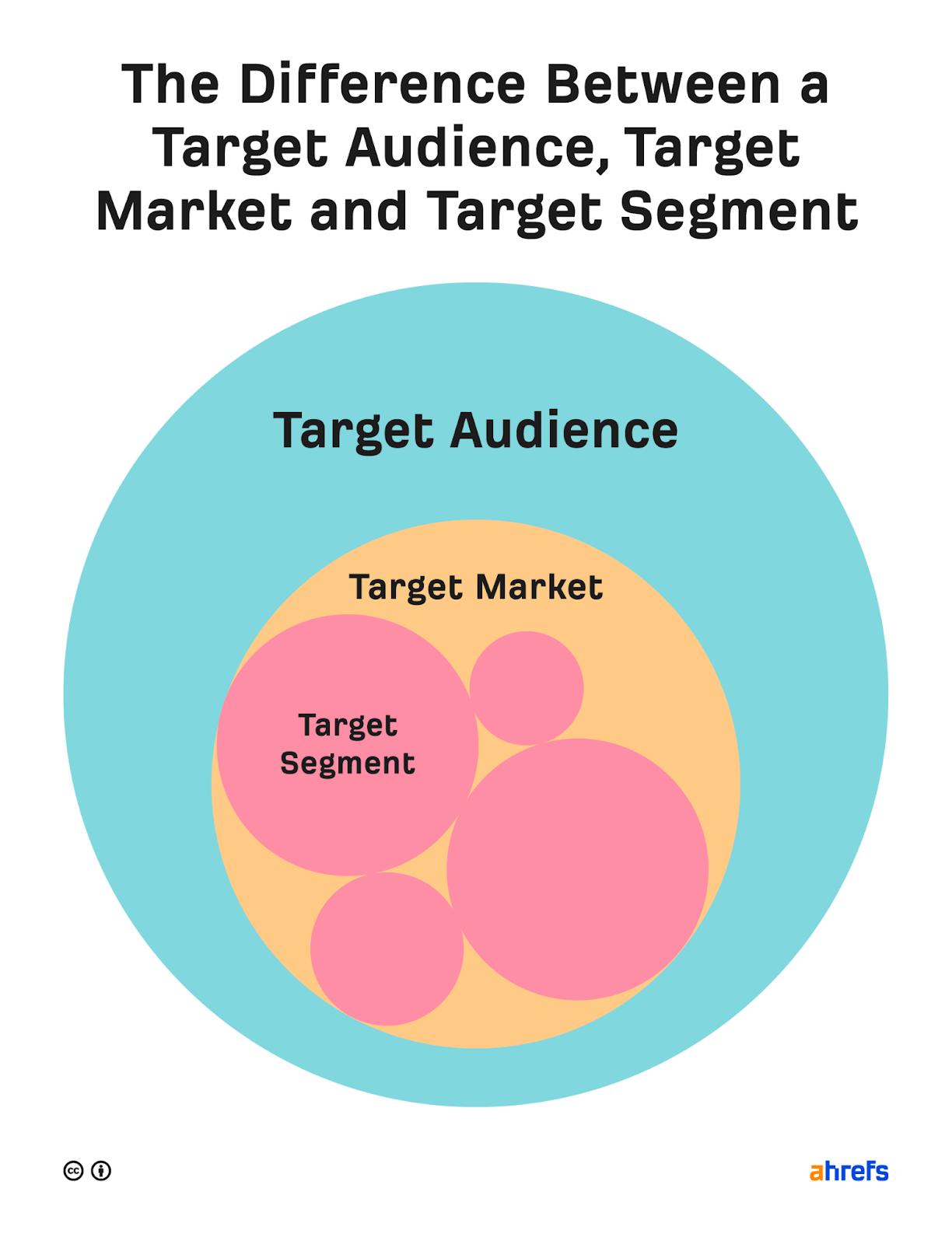 marketing strategy 05