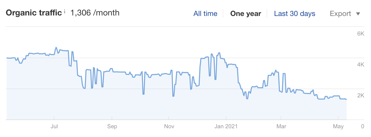 24 traffic graph