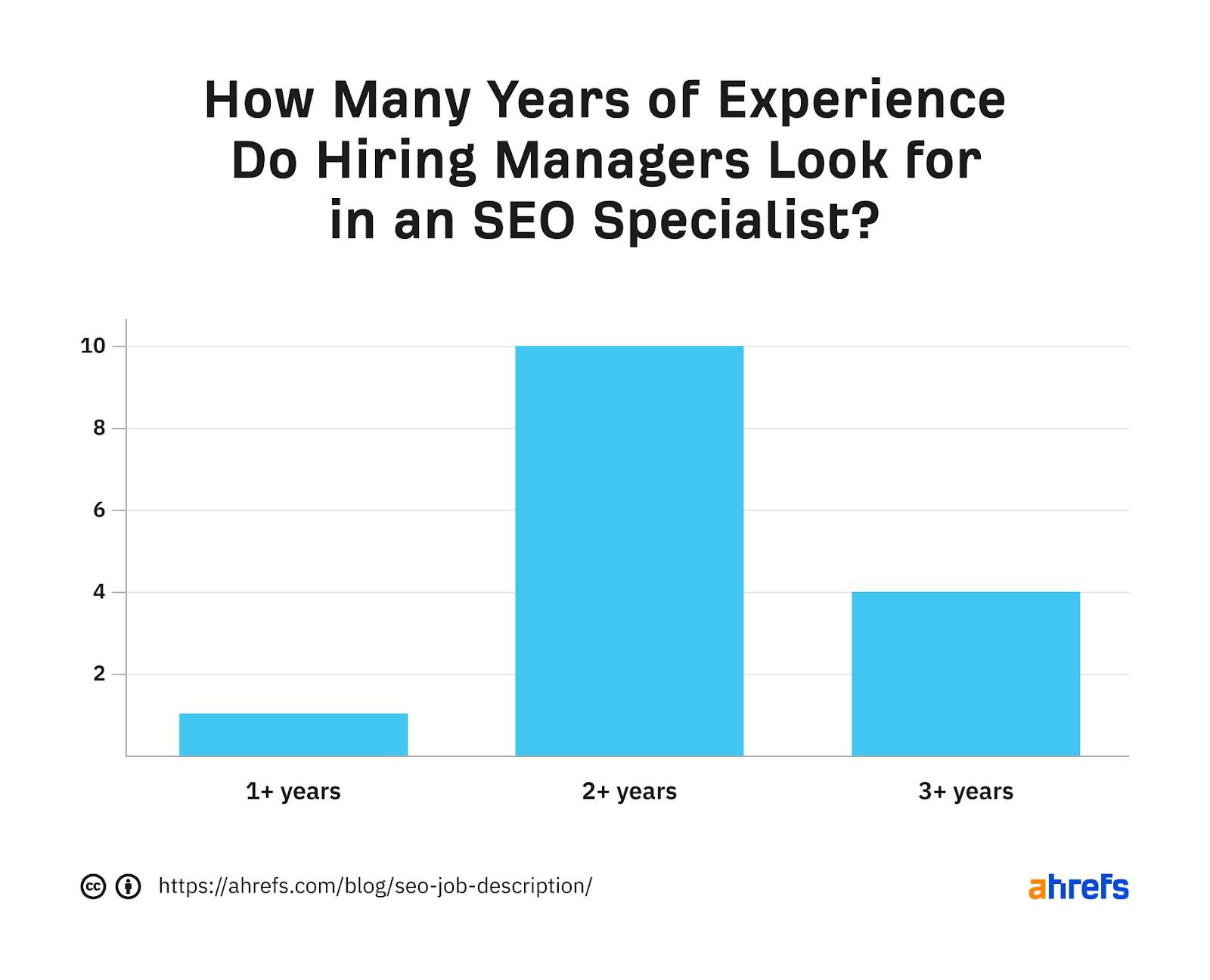 3 seo job description