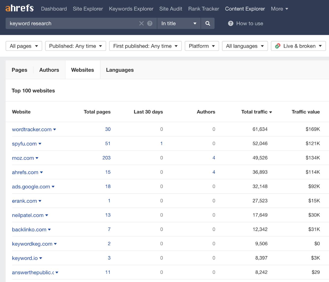 38 top websites