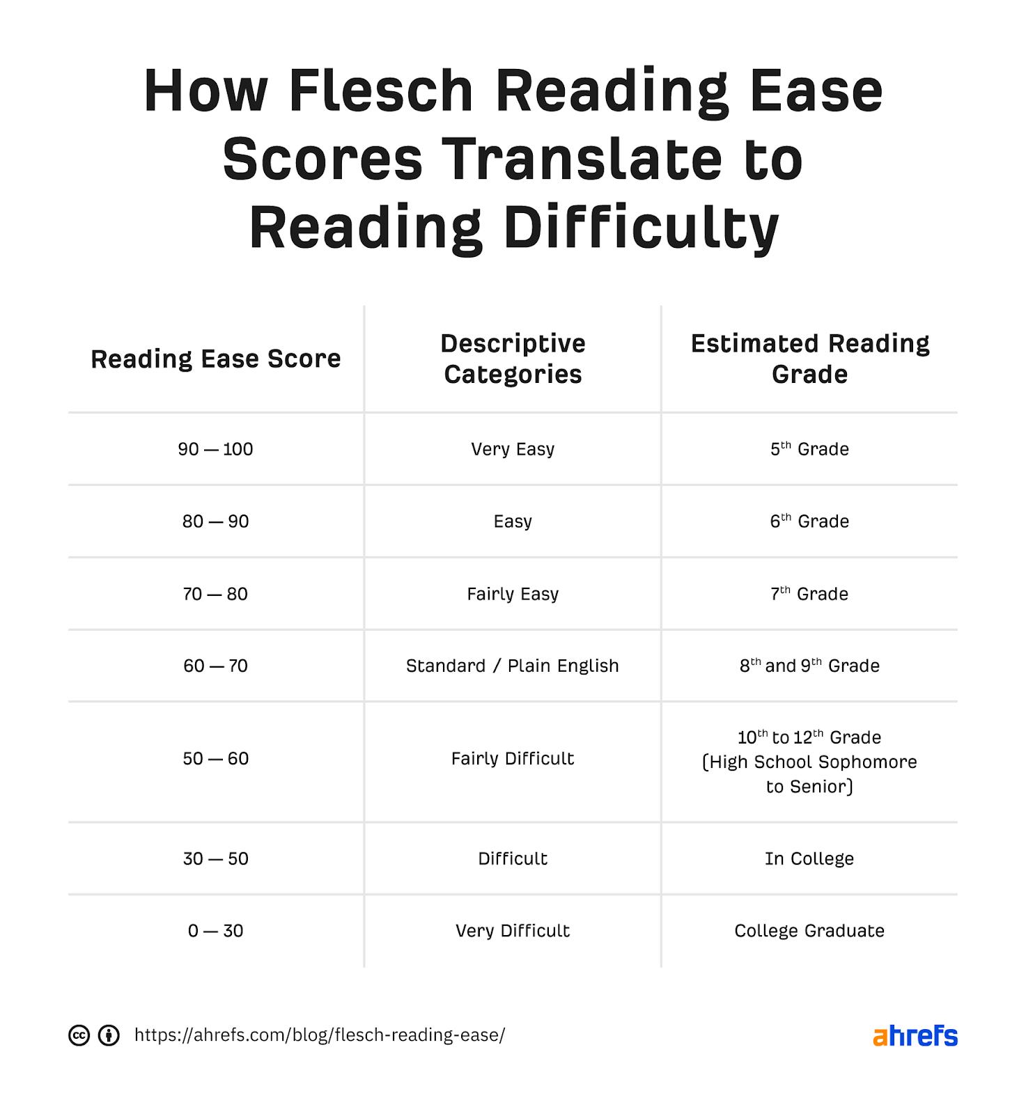01 Flesch Reading Ease