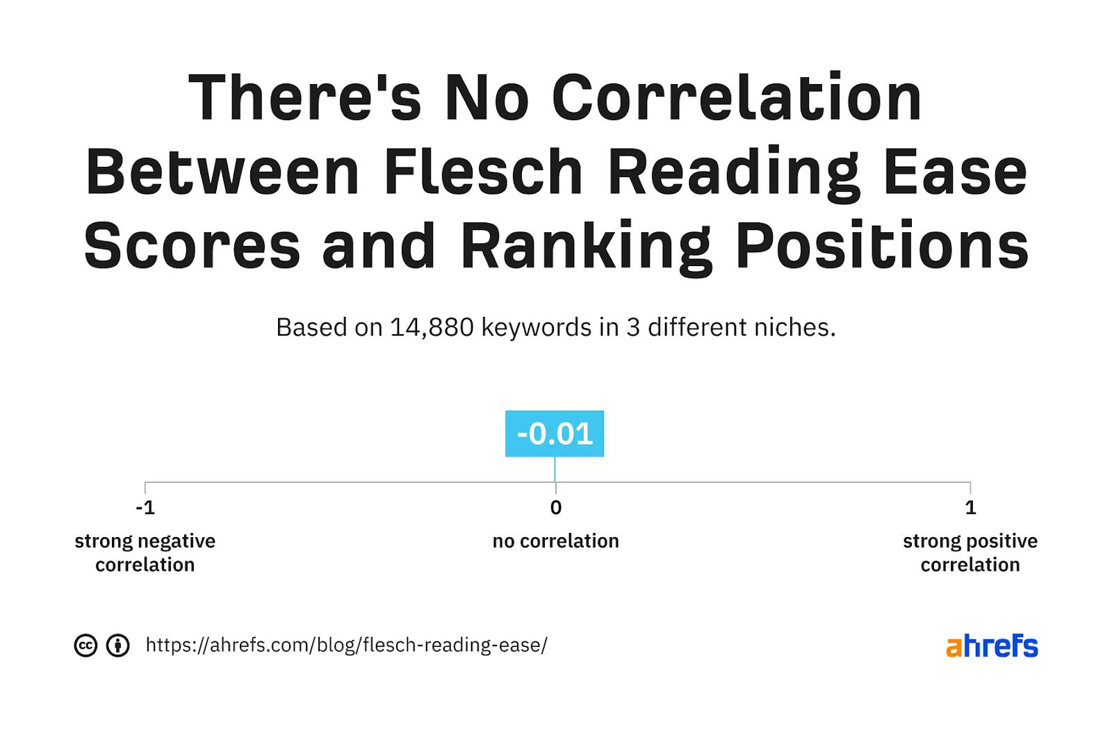 03 Flesch Reading Ease