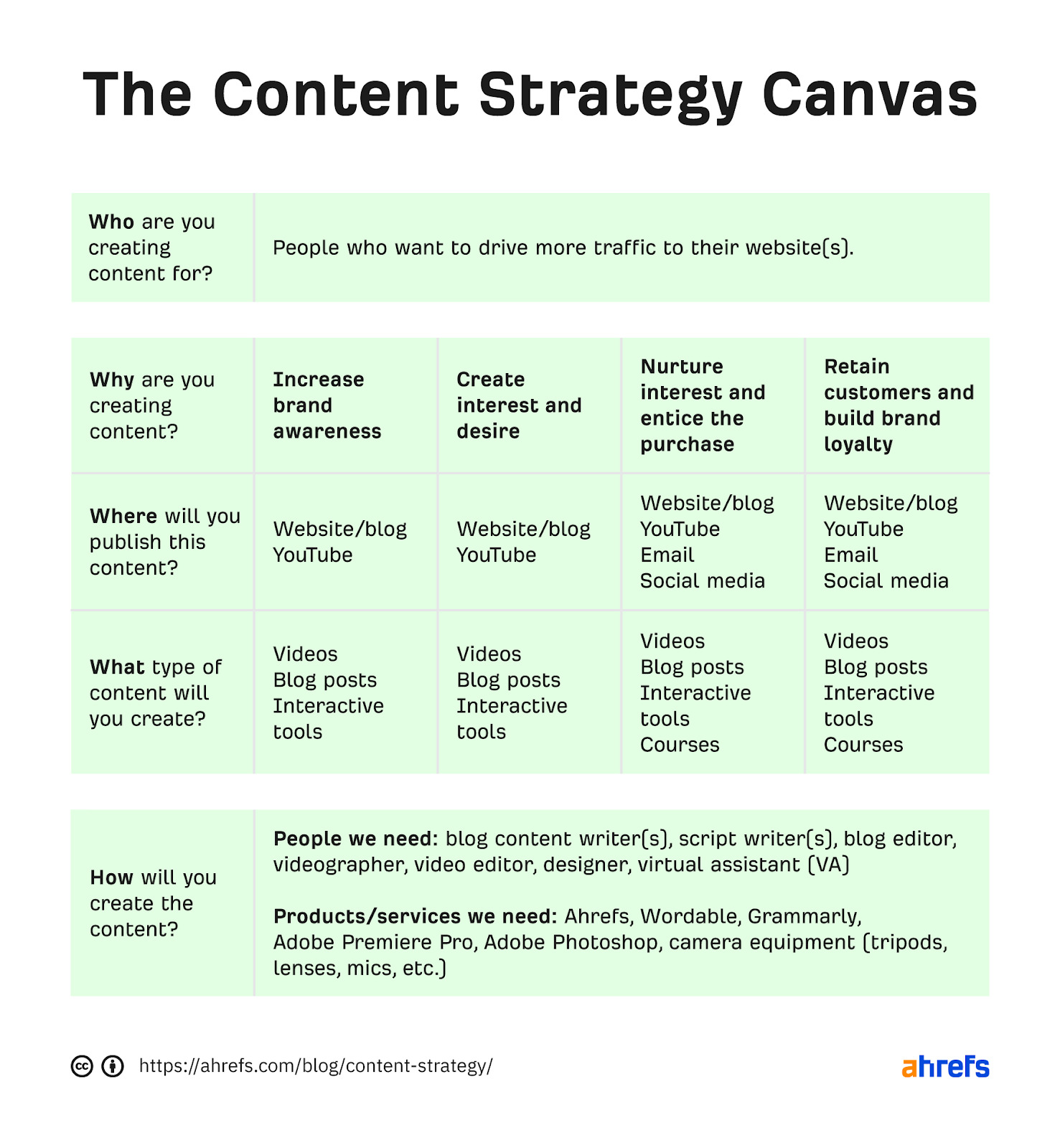 06 content strategy