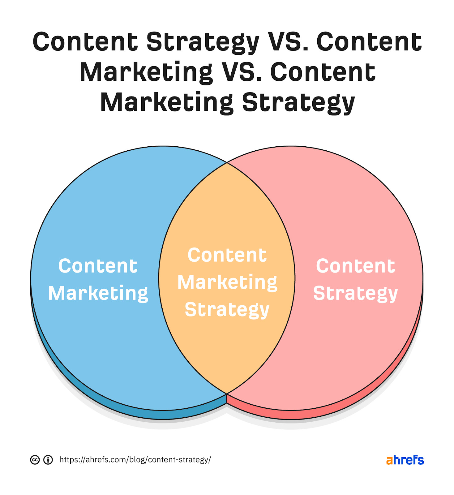 07 content strategy