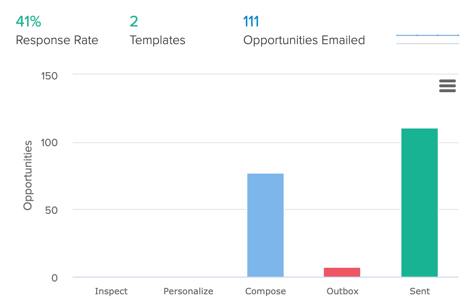 1 outreach results 1