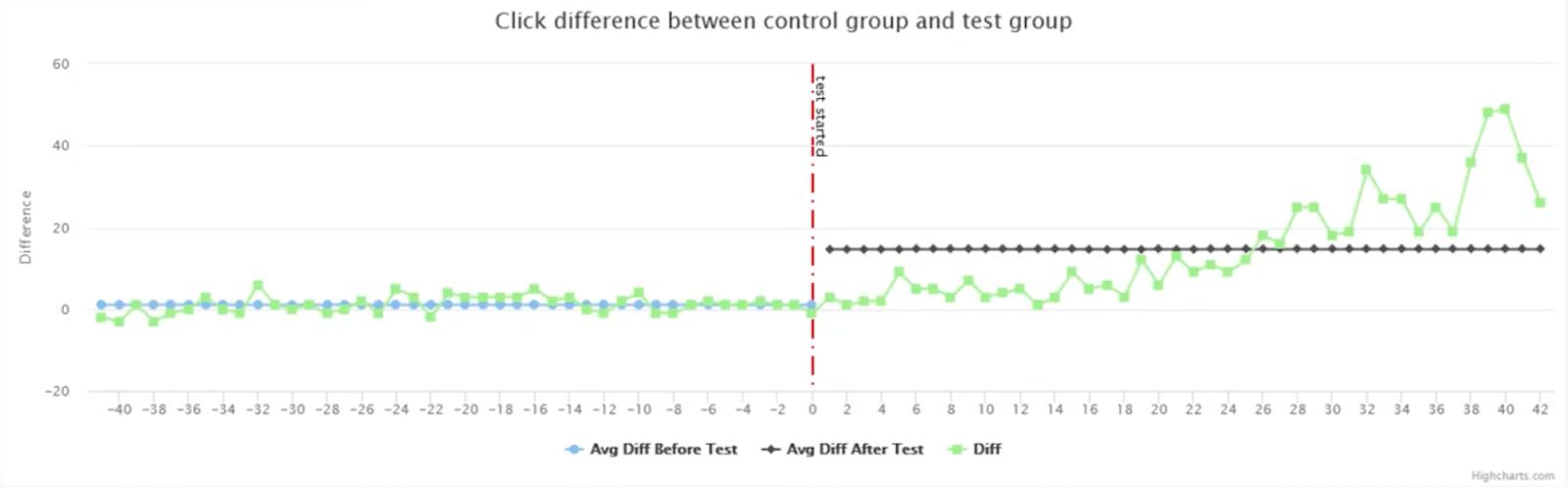 5 testing graphs
