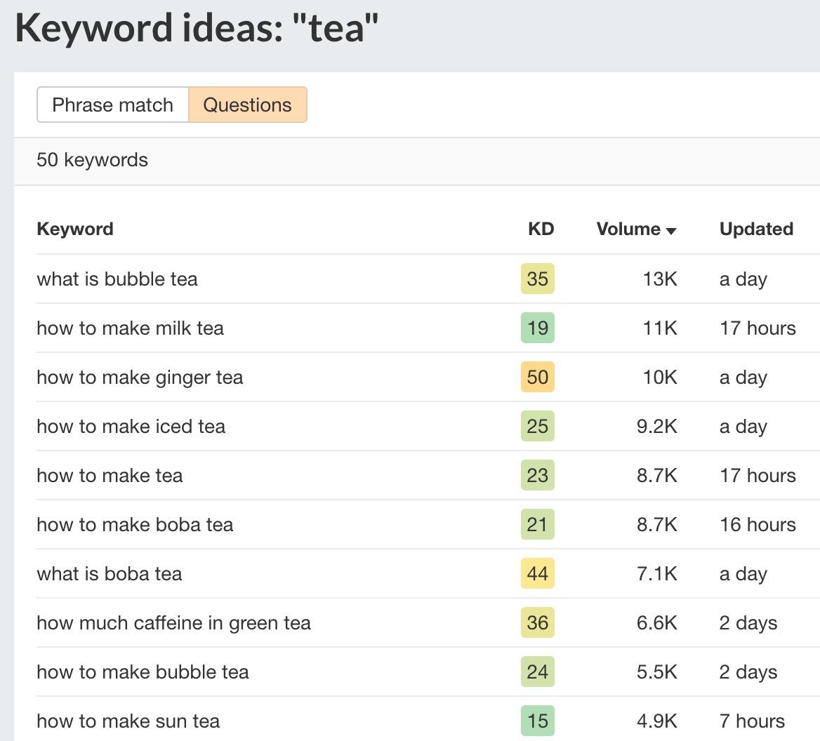 7 keyword ideas ahrefs free keyword generator