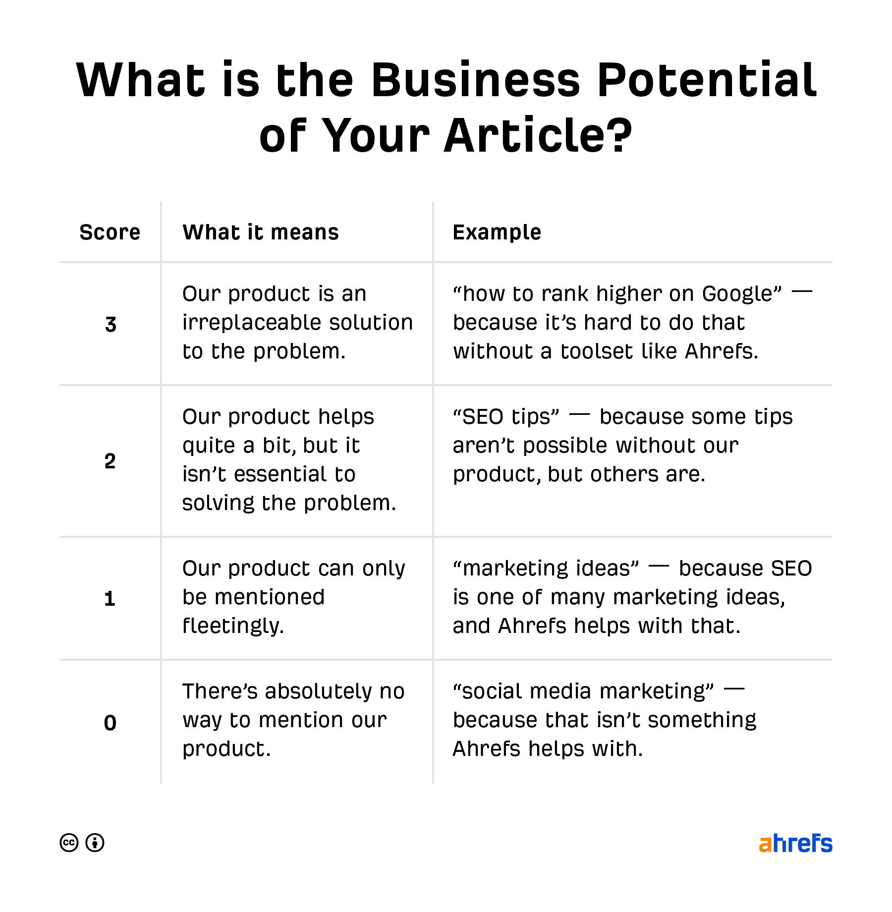 8 ahrefs business potential scale